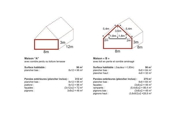 Les archives de la terre cuite le toit en pente garde l for Calcul de pente de toit en pourcentage