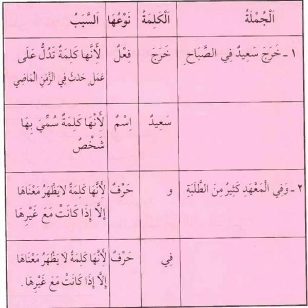 Kaidah Nahwu  001 || Klasifikasi Kata