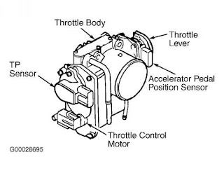 How Repair Toyota Cars Throttle body related code P2111