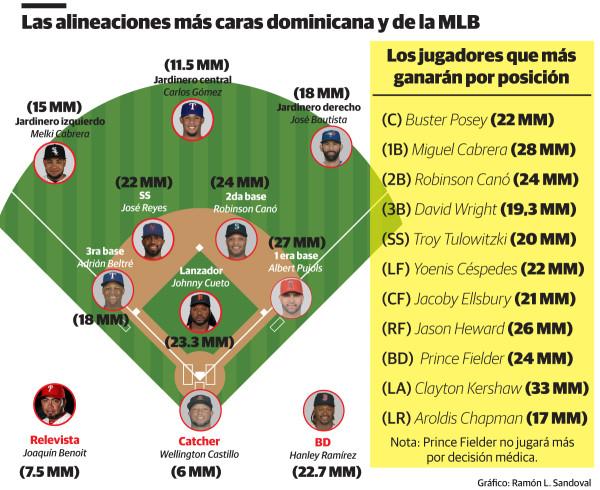 Los dominicanos batirán récord de ingresos, aun sin el salario de A-Rod 0