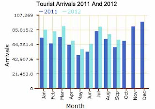 Tourist Arrivals Continue To Increase in Sri Lanka