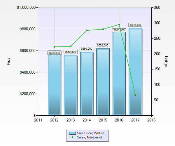Townhomes in Whistler - Median Sale Price and Sales Volume