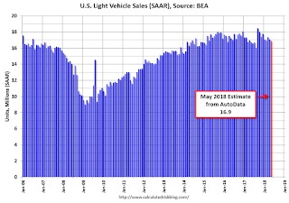 U.S. Light Vehicle Sales decrease to 16.9 million annual rate in May