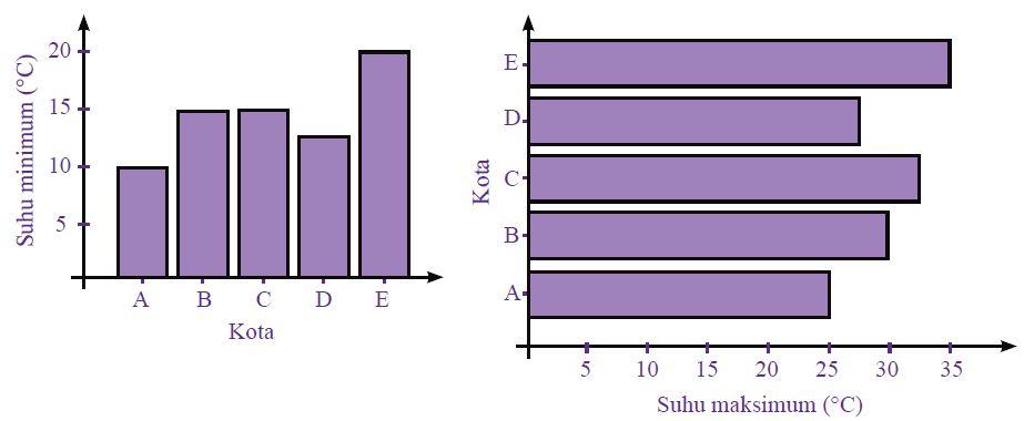 Pengertian Dan Macam Macam Jenis Diagram Beserta Cara Penyajian Data