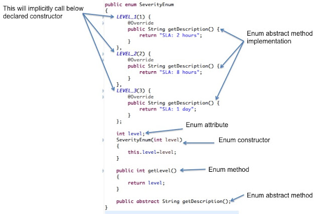 Java Enum example with description