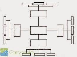 arti penting penataan struktur organisasi