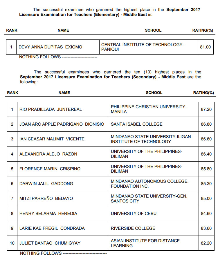 List of Topnotchers September 2017 Special Professional Licensure Examination for Teachers - Middle East