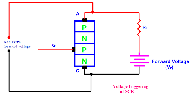 Voltage Triggering or Breakover Voltage Turn On of SCR, SCR Triggering Methods, SCR Turn On Methods