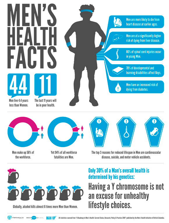 Women sexual health facts