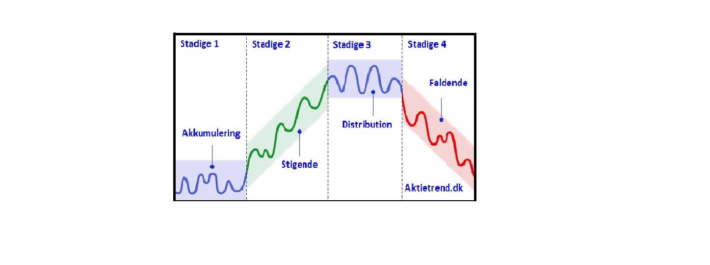Muligheder realtid teknisk analyse diagram