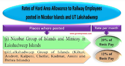 hard-area-allowance-for-railway-emp-image
