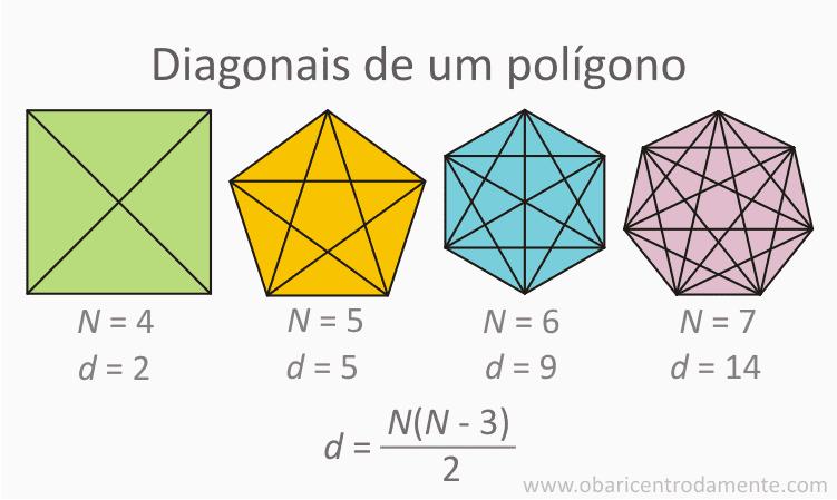 Como determinar o número de diagonais de um polígono