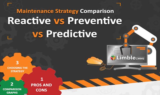 3 Main Types Of Maintenance Strategies Reactive vs Preventive vs Predictive