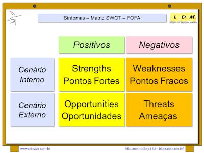 Metodologia IDM Innovation Decision Mapping - Simples - Sintomas - Análise de Cenaários