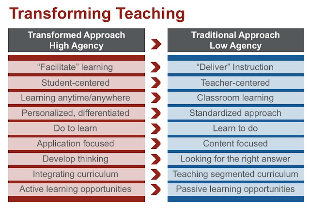 To Improve Outcomes, We Need to Take a Critical Lens to Instructional Design