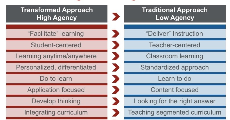 A Principal's Reflections: To Improve Outcomes, We Need to Take a Critical Lens to Instructional Design