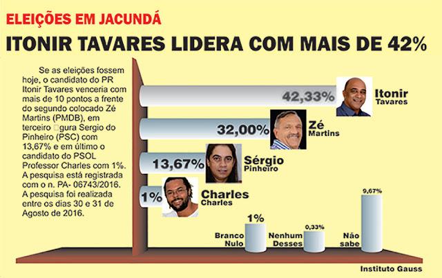 PARA PREFEITO EM JACUNDÁ/PA - ITONIR LIDERA PESQUISA
