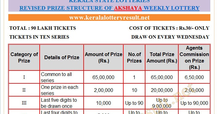 03-08-2016 WEDNESDAY AKSHAYA (AK-253) Kerala Lottery Prize