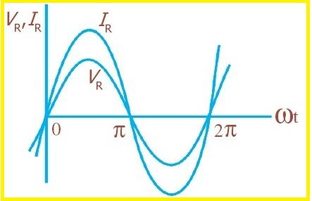 Zona rlc materi gambar 2 grafik sinusoidal pada rangkaian hambatan murni ccuart Image collections