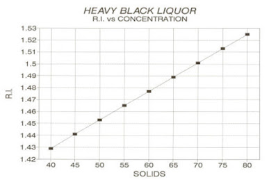Heavy Black Liquor RI vs. Concentration