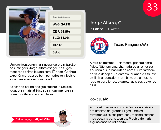 Two-Minute Warning  Top 50 prospectos do beisebol – Temporada 2014 434d9e05671
