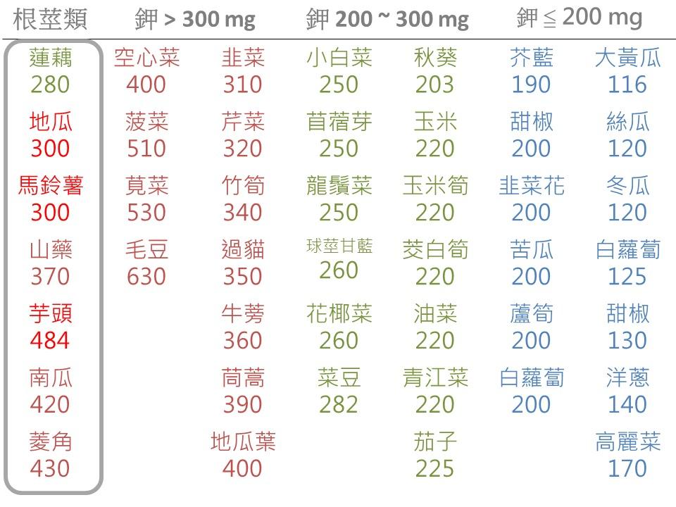 葉時孟醫師 - 高雄五甲,前鎮區佑鎮診所(雙RO洗腎中心): 所言不鉀 - 談蔬菜鉀攝取量的控制