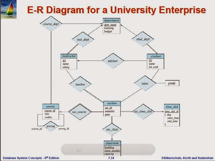 Erd Entity Relationship Diagram Examples 1970 Vw Fastback Wiring Relational Database Management System (rdbms): Of Er