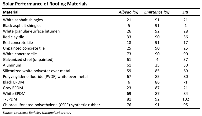 The Difference Between Reflectance And Emittance 2015 11 18 Building Enclosure