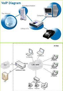 Diagram rangkaian operasi komunikasi voip imron 8 diagram rangkaian operasi komunikasi voip ccuart Gallery