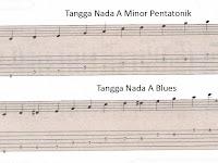 Mengenal Tangga Nada Blues