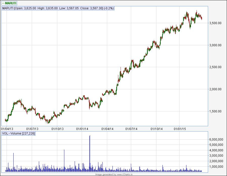 Stocks-Logic: March 2015
