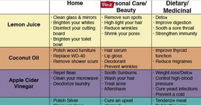 72 Uses For Simple Household Products To Save Money And