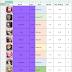 【デスチャ】海外の星5キャラクターランク一覧 Destiny Child Tier List (User Rating)