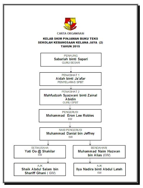 Unit Skim Pinjaman Buku Teks Sk Kelana Jaya 2 Kelab Spbt