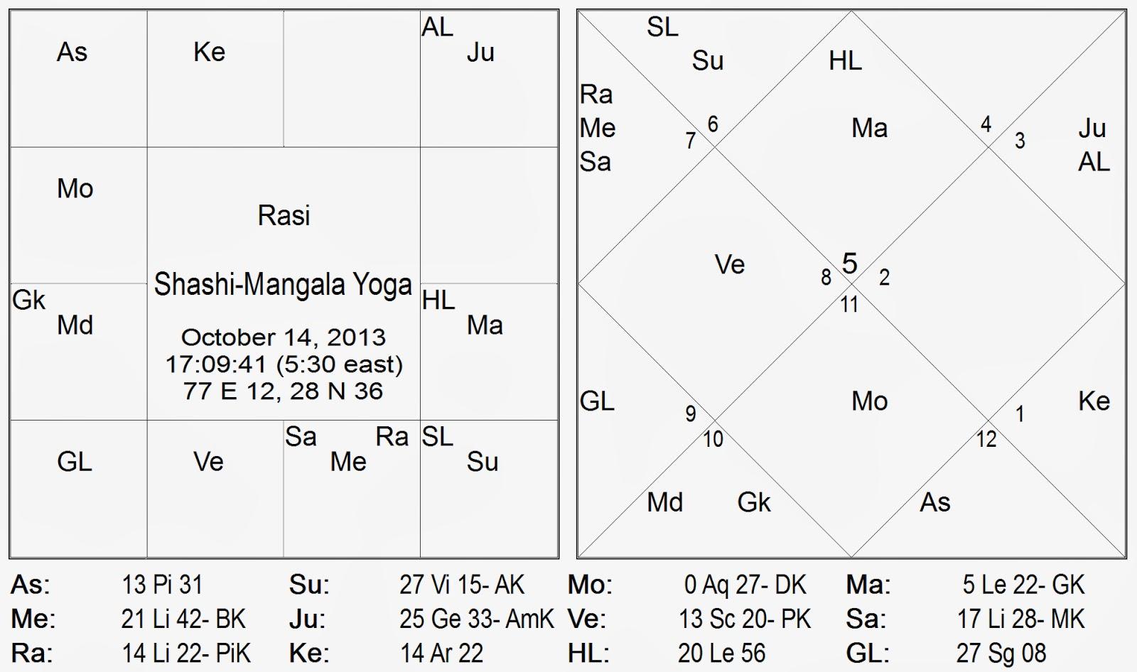 mangala yoga in astrology