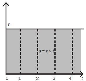 waktu (t) sebagai sumbu datar (horizontal) laju (v) sebagai sumbu tegak (vertikal) Luas daerah yang diarsir adalah jarak yang ditempuh