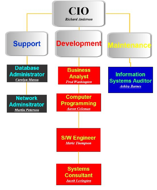 Hierarchy of information system