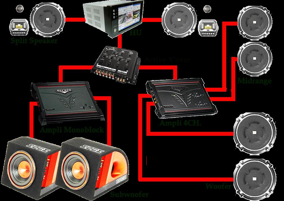 Pemasangan Audio Mobil  U0026 Instalasinya
