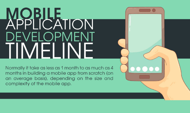 Mobile Application Development Timeline