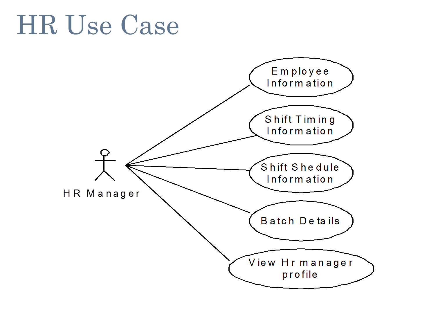 usecase digram Uml diagrams may seem complicated, but the process of building one doesn't have to be get started with one of the uml templates available from lucidchart.