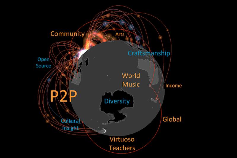 World Music Aggregator Platform Aim: Global P2P Teaching And Learning. #VisualFutureOfMusic #WorldMusicInstrumentsAndTheory