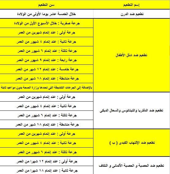 جدول تطعيم الأطفال عمر يوم