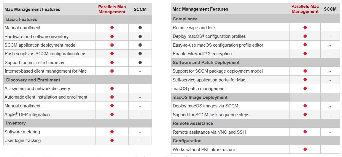 Parallels Mac Management v7 for SCCM – Managing Apple Macs in the