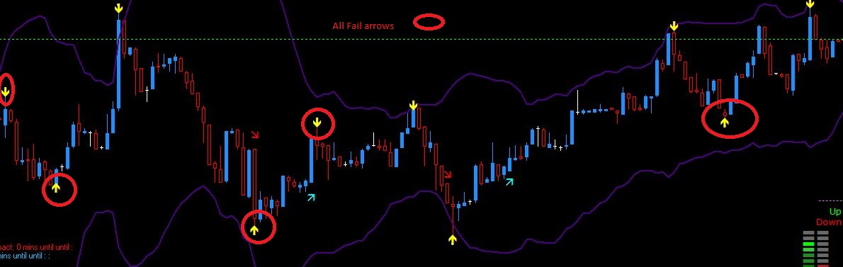 Best indicadores forex
