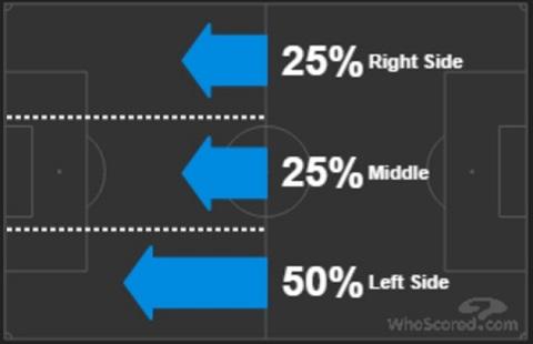 Hướng tấn công chủ đạo của Southampton là cánh trái với tỷ lệ 50%