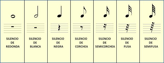 Figuras con sus silencios y cómo se llama cada silencio