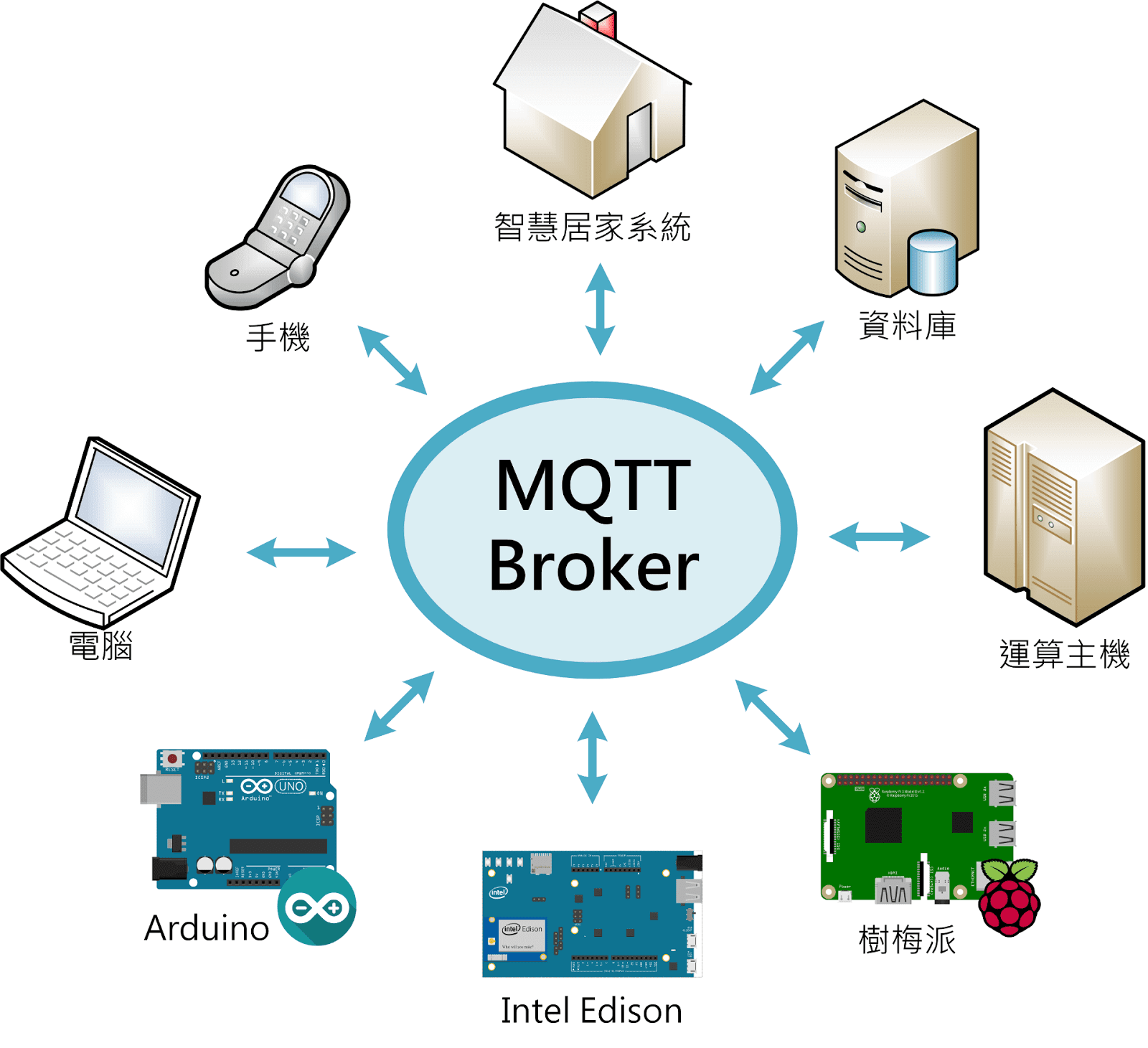 MQTT Origin Purpose and Hands On Connect Raspberry Pi and iPhone