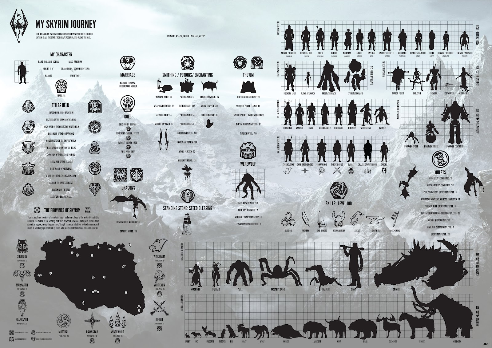 skyrim infographic my journey also the hall of design rh thehallofdesignspot