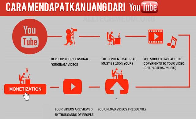 Kursus Menghasilkan Uang Dari Youtube Di Parungpanjang