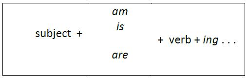Present Continuous Dalam Bahasa Inggris